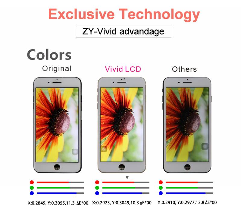 Dropshipping accessories for iphone lcd touch screen monitor display lcd digitizer for iphone 7 plus