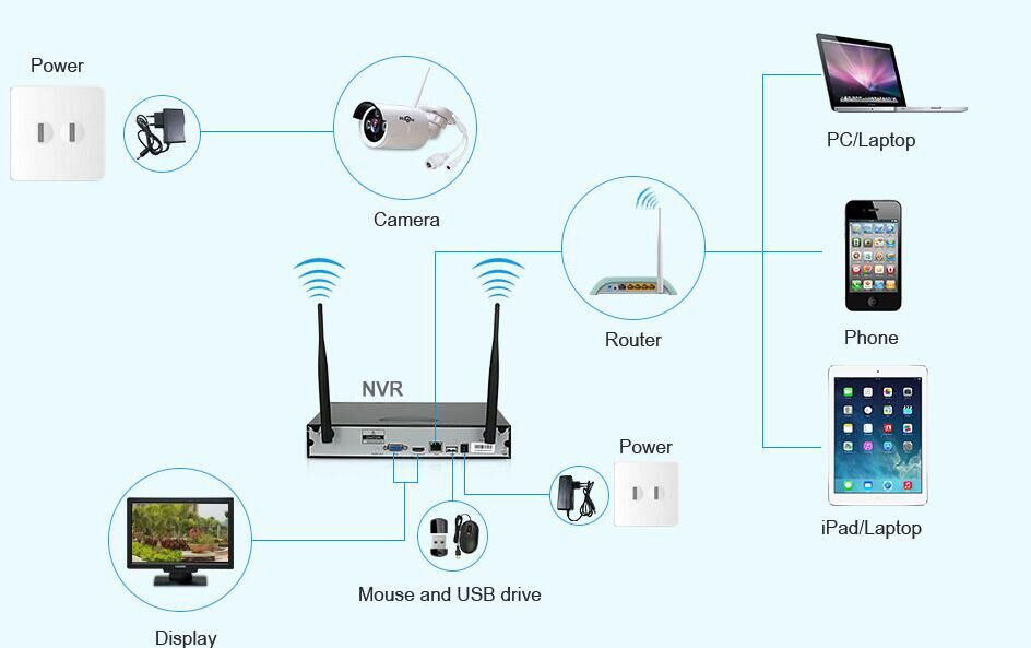 Cheap shenzhen Reference Tech Wireless Night vision 720P CCTV camera Kit 4CH NVR Kit