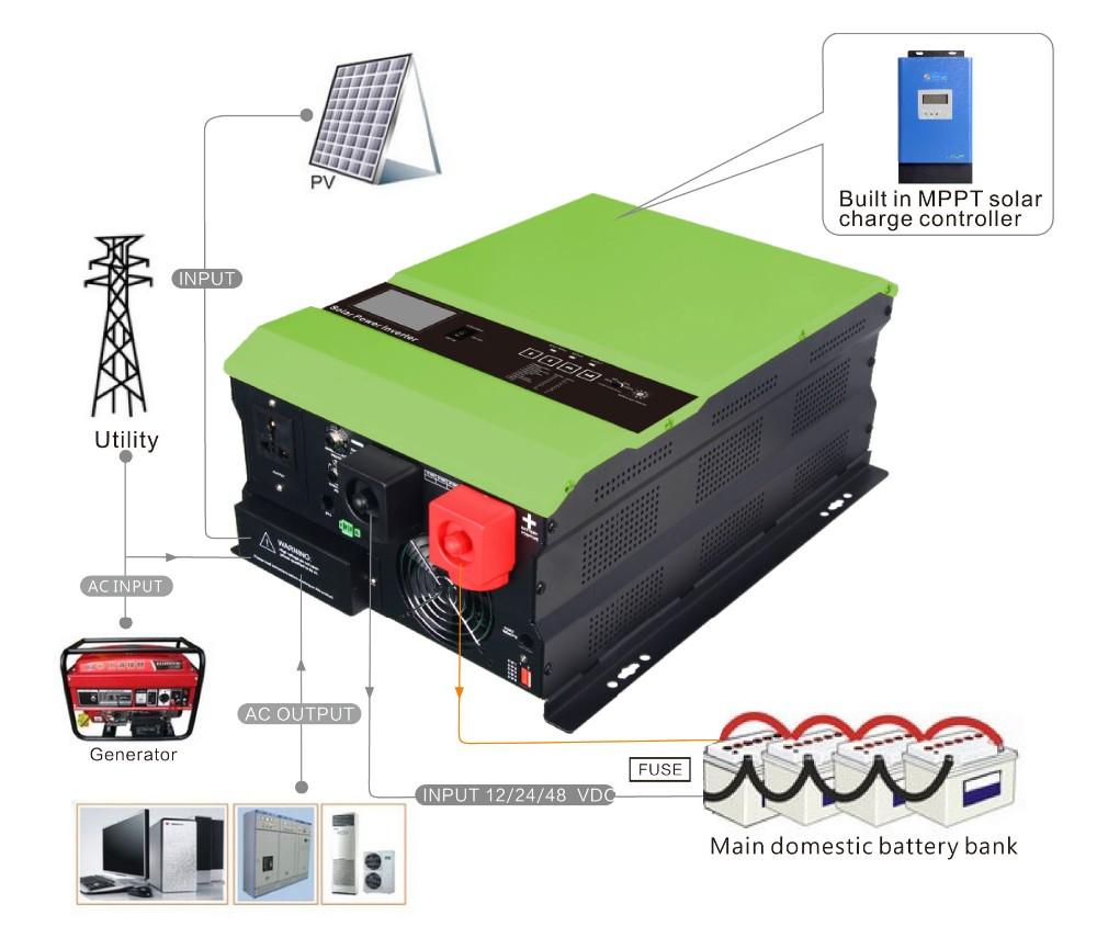 Off grid single phase ac motor solar inverter 3000w pure for Single phase motor inverter