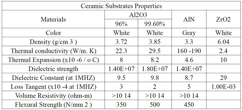 High Thermal Conductivity Aluminum Nitride Ceramic