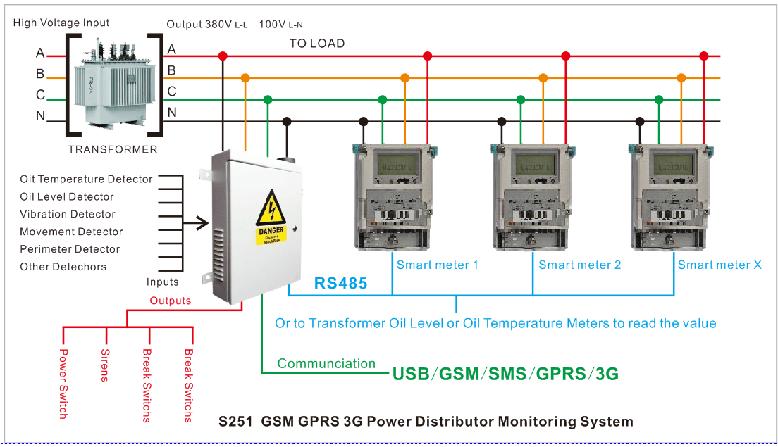 S251 Gsm Gprs Power Transformer 3 Phase Voltage Monitoring Relay - Buy 3  Phase Voltage Monitoring Relay,Voltage Monitoring Relay,Power Transformer