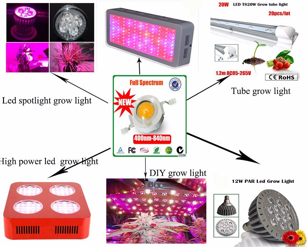 50 Pieces 3W 5W Deep Red High Power 660NM BLUE 450nm full spectrum Original BridgeLux 400-840nm Plant Grow LED Chip Without Base