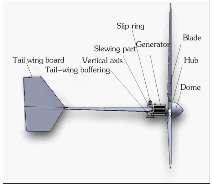 Efficient Horizontal Wind Turbine 2000 watt 24v/48v