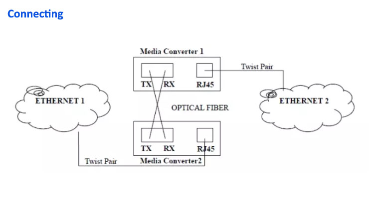 1x9 Single Mode Single Fiber WDM Bidirectional 25km 10/100/1000M fiber media converter