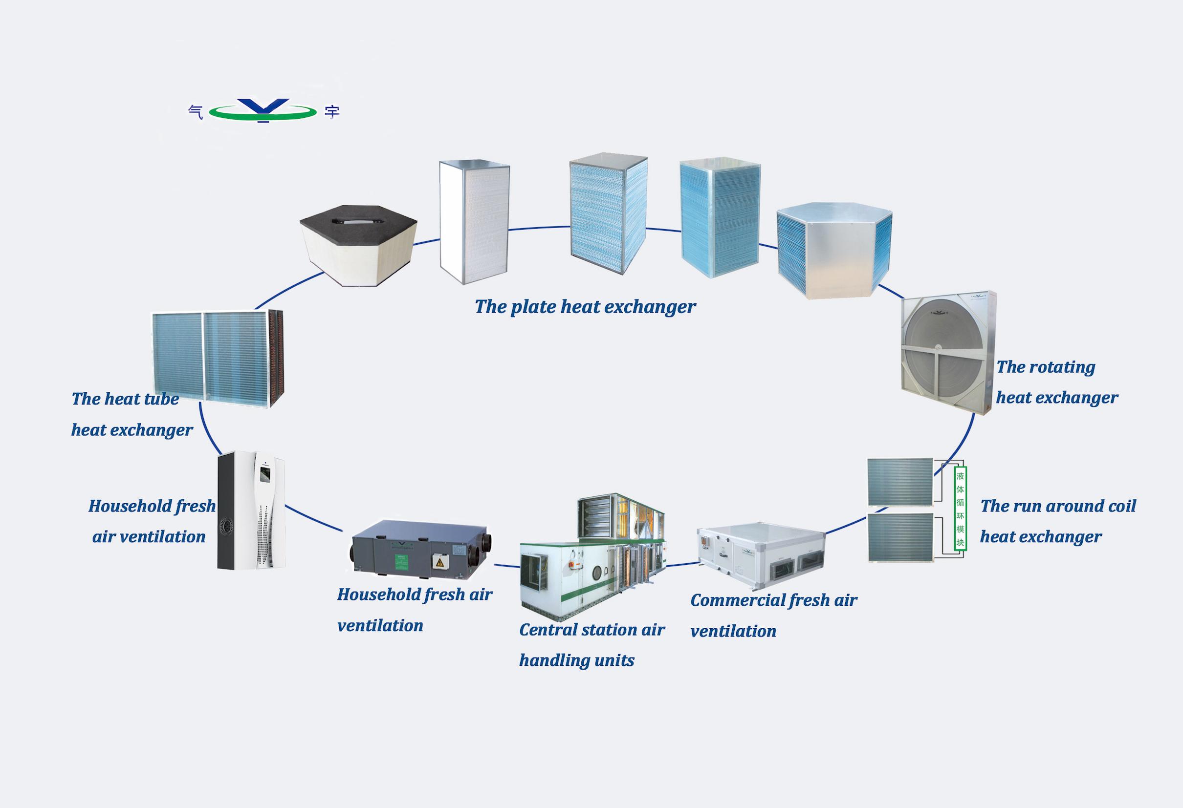 Luchtbehandelingskast lucht-lucht warmte pijp warmtewisselaar