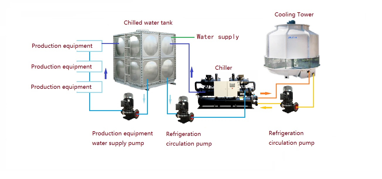 Double compressor water cooled industrial chillers plant