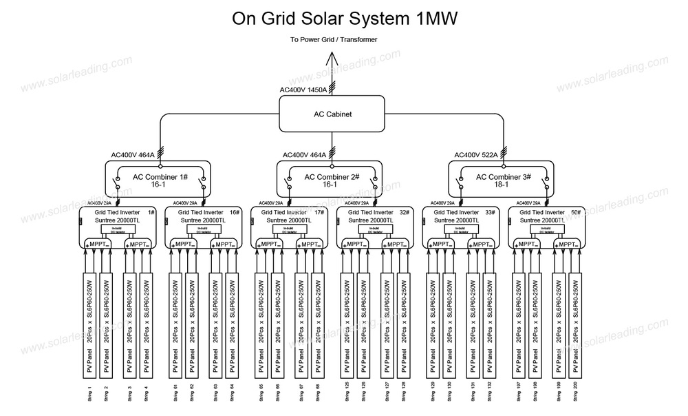 Rahul Solar Power Plant Design 1 Mw