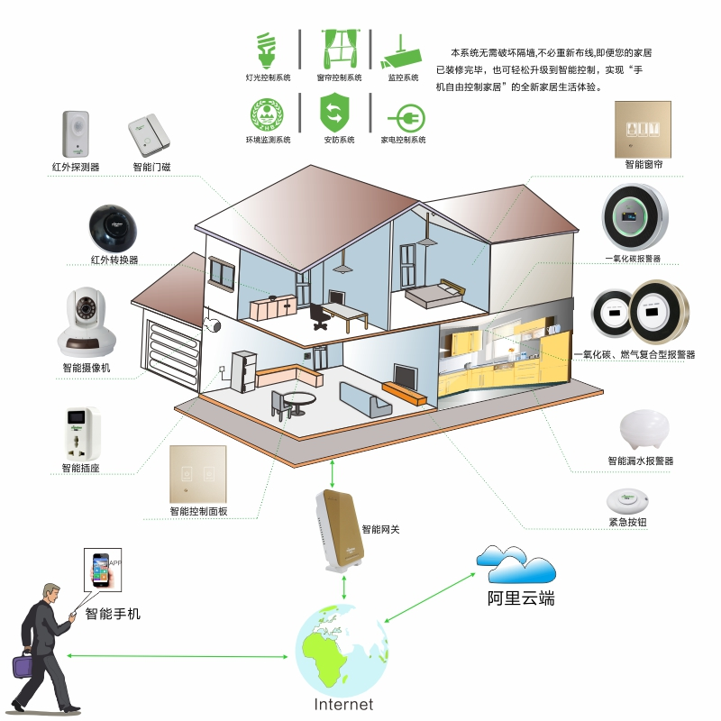 China Smart Home System China Smart Home System Manufacturers and