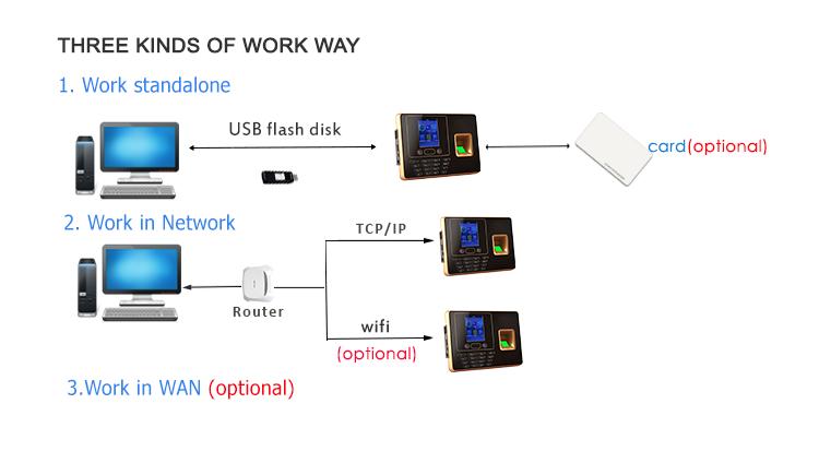 WIFIและwiegandระบบปฏิบัติการลินุกซ์biometric face &บันทึกเวลาระบบการเข้าร่วม