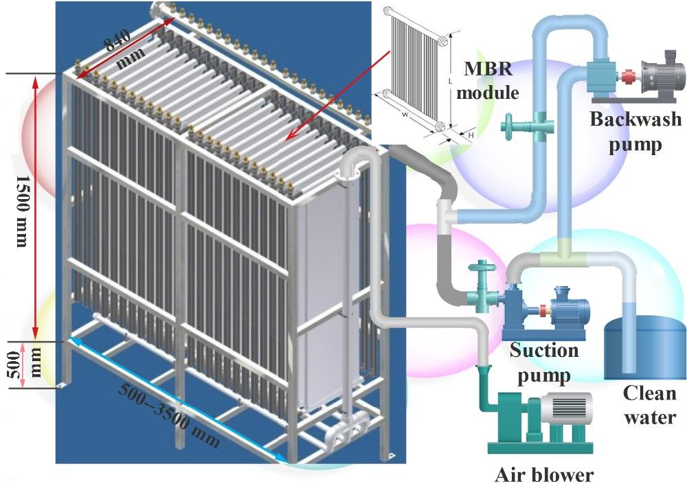 mbr membrane bioreactor bio reactor