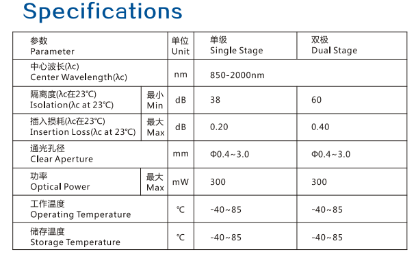 Isolator Specification