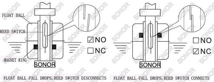 magnetic water level sensor  water tank level sensor