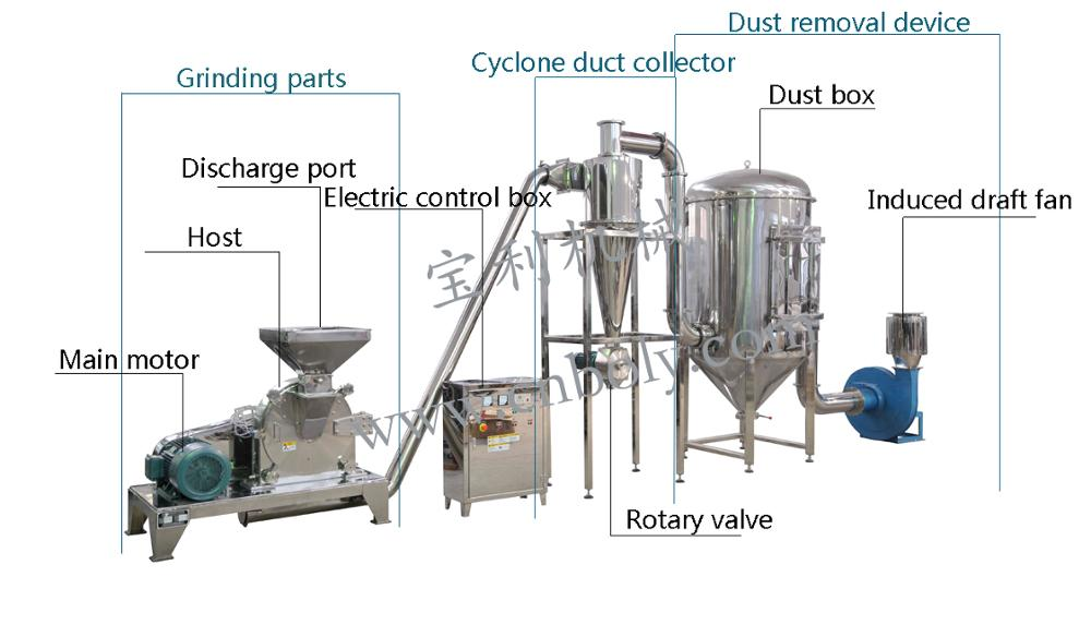 Commercial มันสำปะหลังแป้งข้าว feed mill machinery