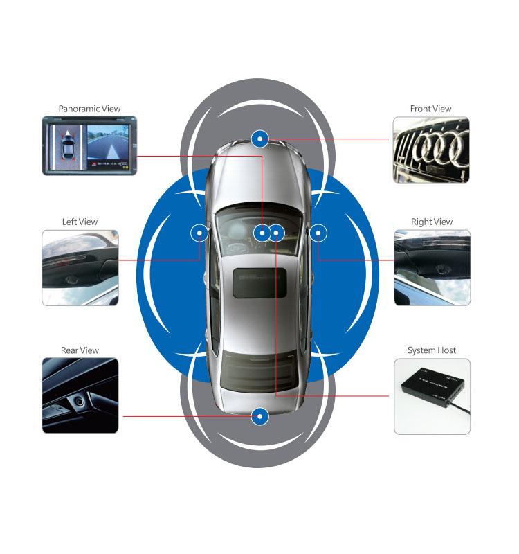 360 Degree Seamless Car Camera System 360 Backup Camera 360