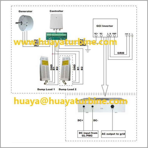 FACTORY! High efficiency pitch controlled windturbine 3kw with ...