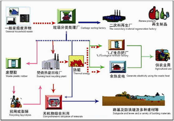 Automatic Municipal Solid Waste Segregation Machine For