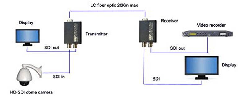 Mini-type 3G-SDI to Fiber Converter with Tally and loop out SMF LC Fiber Connector 20KM