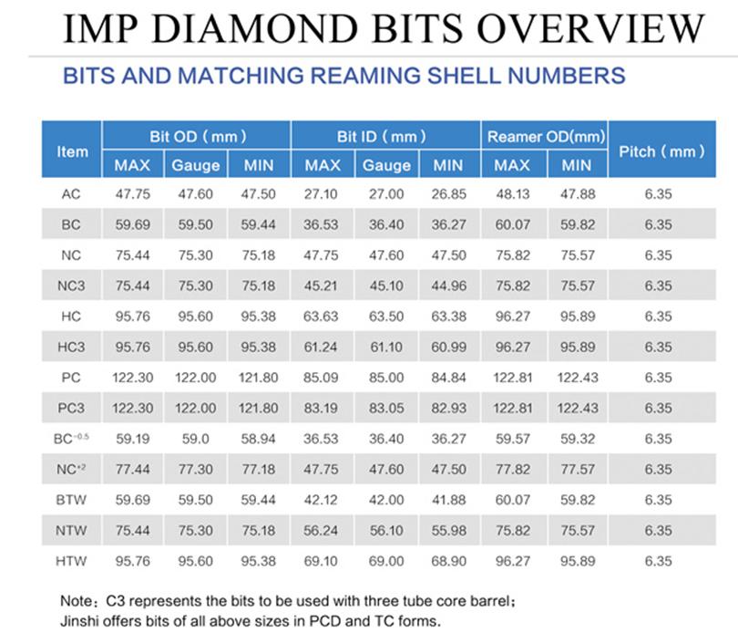 Diamond Core Drill Bit Sizes