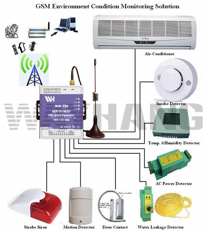 WH-140 4G/3G/GSM SMS Controller 4DIN 2DOUT, SMS alarm, GSM SMS Alarm unit