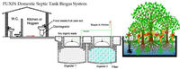 domestic septic tank biogas system for recycling the organic waste