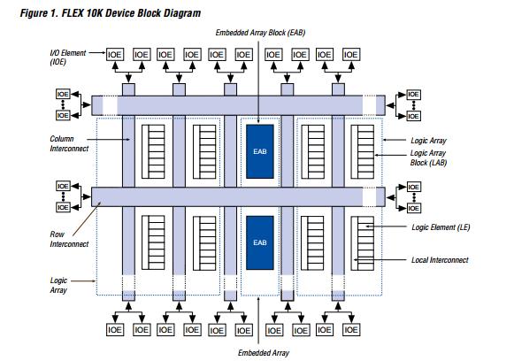 Original New EPF10K30RI208-4N IC FPGA 147 I/O 208RQFP Embedded - FPGAs Logic Device Family