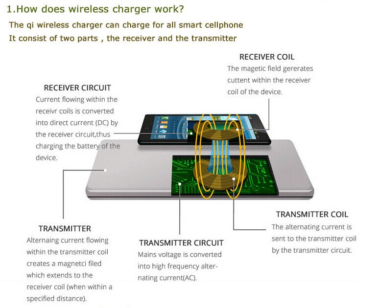How to make wireless charging receiver coil