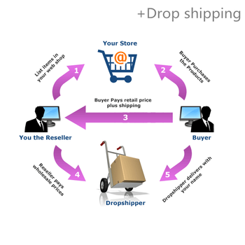 Collect products in warehouse from different suppliers and to door delivery by drop shipping