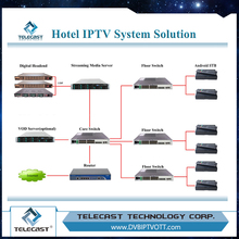 Highly-integrated and Stable LAN hotel vod systrem IPTV