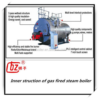 Steam Turbine Boiler - Buy Parts Of A Steam Boiler,Live Steam Boiler ...
