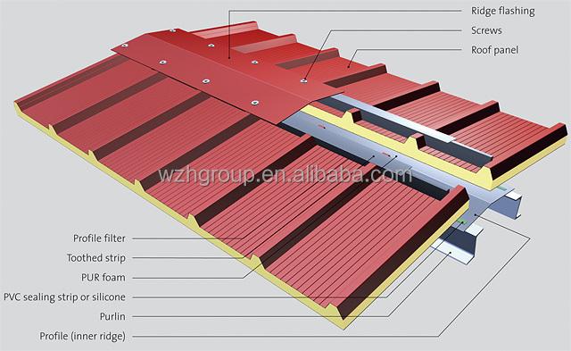 Eps xps mgo sandwichplatten diy strukturellen isolierten for Diy structural insulated panels