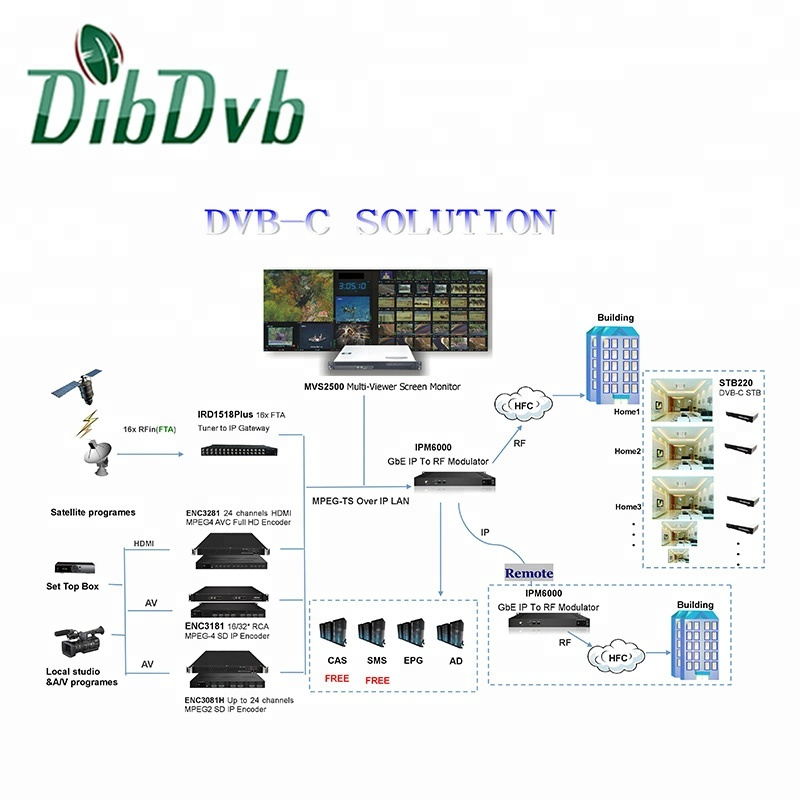 Low Cost Dvb Cable Tv Headend 16 Tuner Iptv Gateway,24 Channels Hd Encoder  And 32 Chs Mpeg4 Sd Encoder,32 Qam Modulator - Buy Cable Tv Headend,Iptv