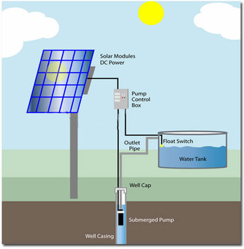 Gold Supplier Dc Solar Submersible Pump Price Powered Water Pumps