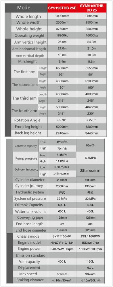 schwing concrete pump service manual