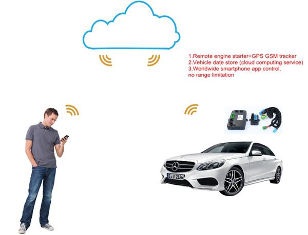 GSM/GPS AUTO ALARM SYSTRM MIT FERNSTARTMASCHINE Smartphone Fernstart ...