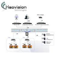 2018 high quality 8 channels rf hd mi dvbt modulator over Coax & IP networks