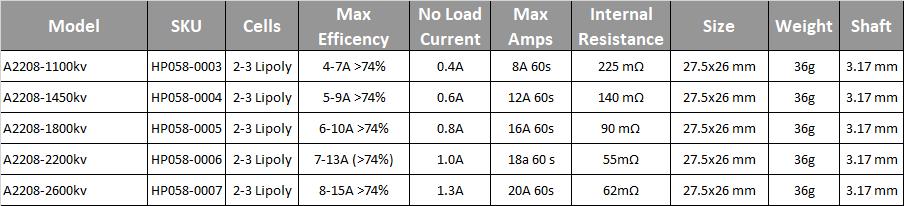 A2208 8T Brushless motor 1100KV/1400KV/1800KV/2200KV/2600KV outrunner motor, View outrunner motor, OEM Product Details from Wuxi RC Hobby Expert Technology Co., Ltd. on Alibaba.com
