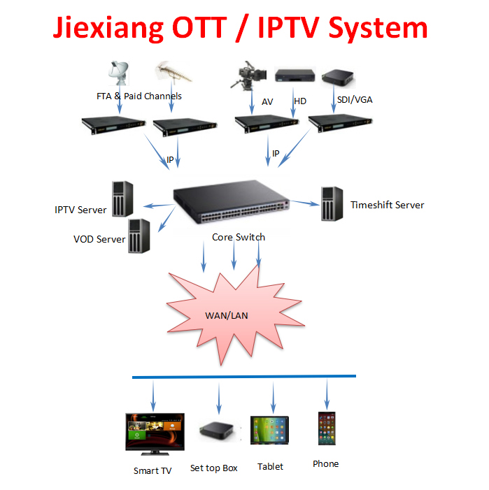 Smart Linux Hotel IPTV Billing System, View iptv billing system, Jiexiang  Product Details from Chengdu Jiexiang Technology Company Ltd  on Alibaba com