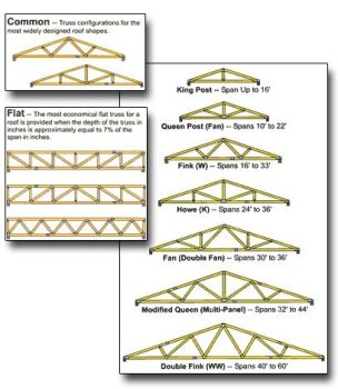 Wood roof truss buy wood roof truss product on for Wood roof truss prices
