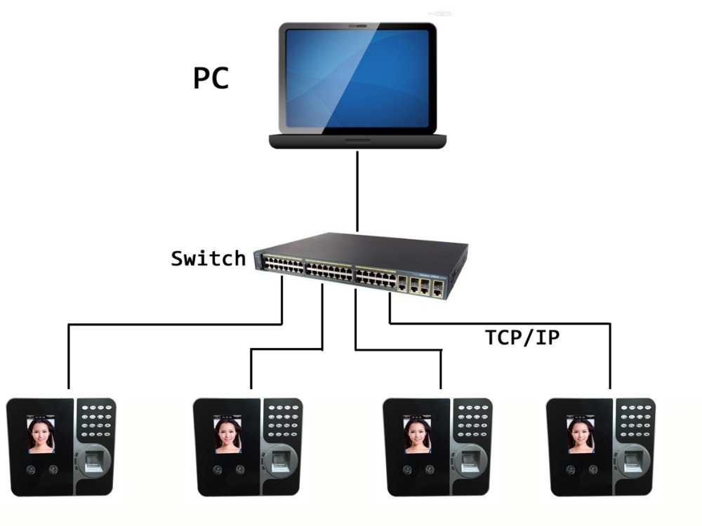 Realand F491 Free Software Face Recognition Time Attendance System Facial  Time Attendance Machine - Buy Free Software Face Recognition Time