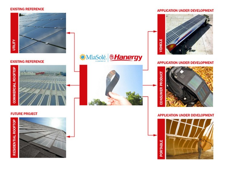 Hanergy 210W flexible solar panel kits with thin film solar cell