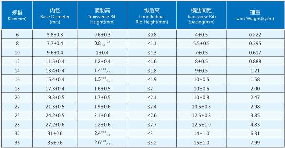 China Manufacturer Deformed Reinforcing Steel Bar Hs Code