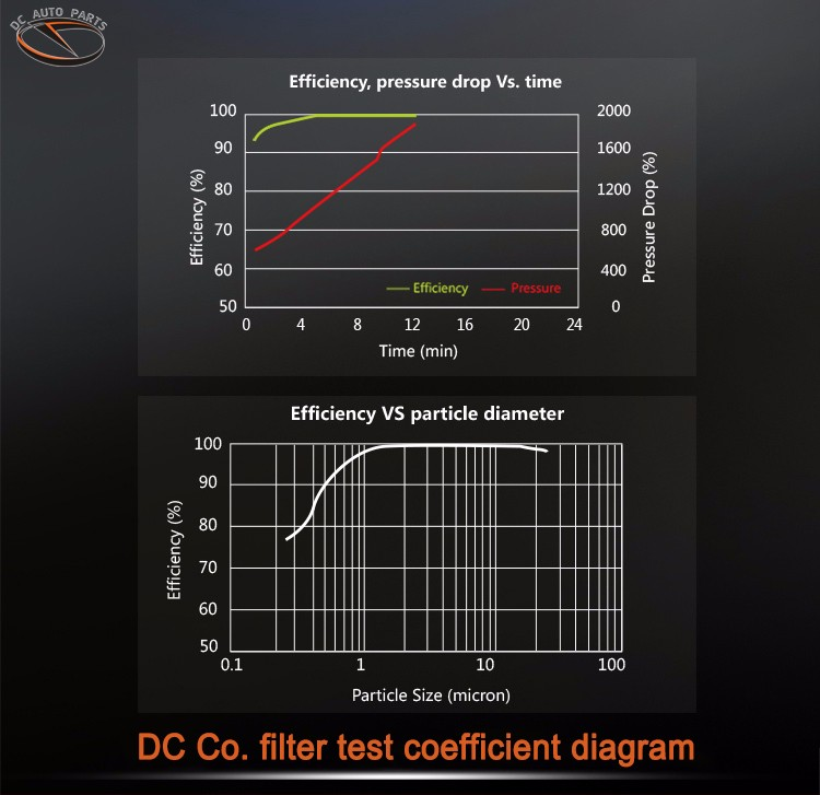 China factory wholesale high flow new OEM types pp pu auto engine famous car air filter