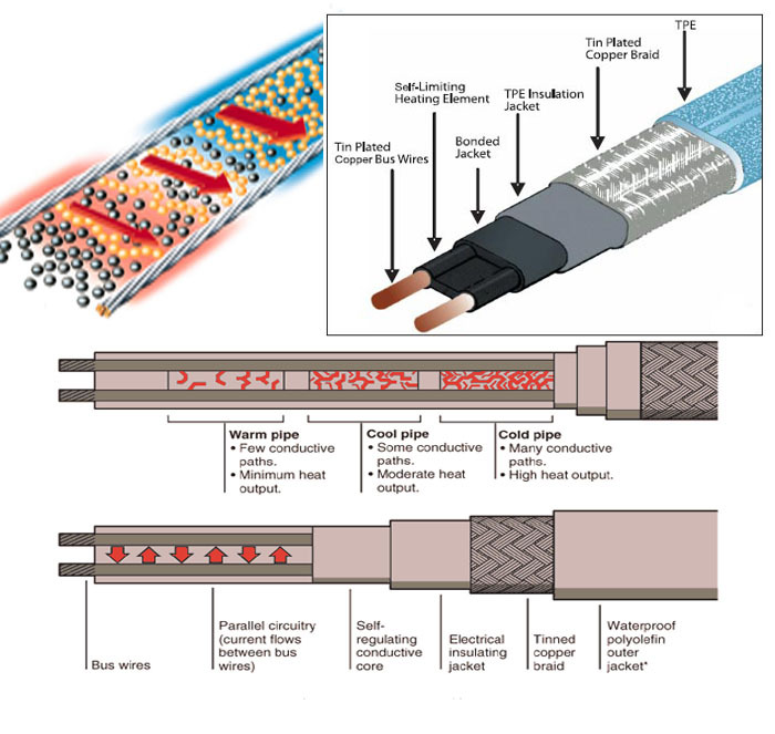electric self-regulating heating cable