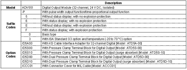 Yokogawa Digital Output Module (DCS) ADV551/ ADV551-P50 /ADV551-P60 /ADV551-P63