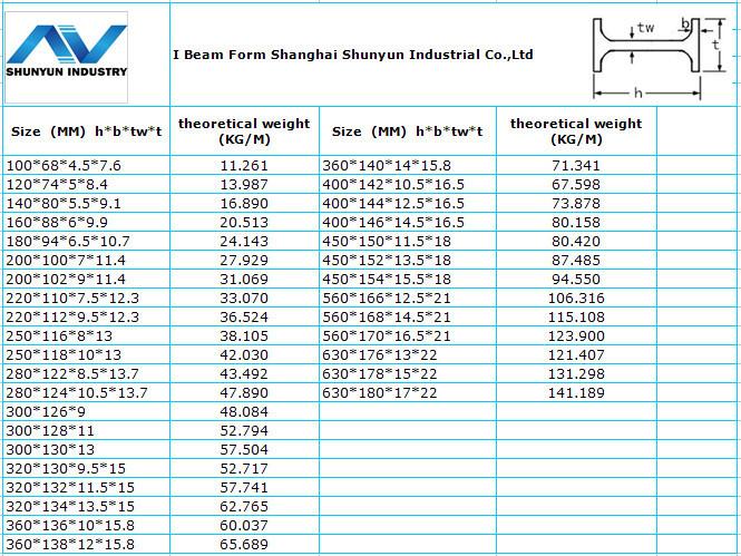Hot Rolled Ipe Steel Ipe 80 Ipe 100 Ipe 120 Ipe 140 With