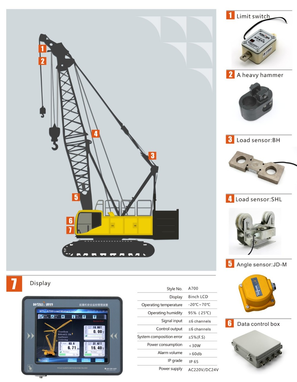 limiting device load indicating devices equal to hirschmann crane systems