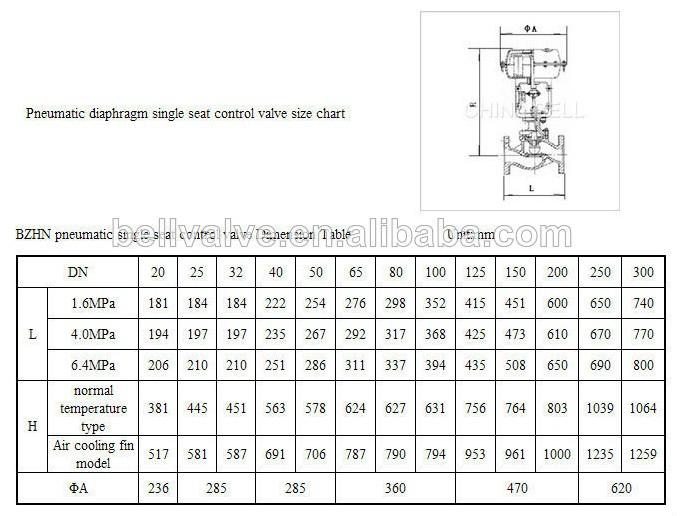 Pneumatic diaphragm valve 150lb general controls gas valves pneumatic diaphragm valve 150lb general controls gas valves proportion pneumatic actuator value ccuart Image collections