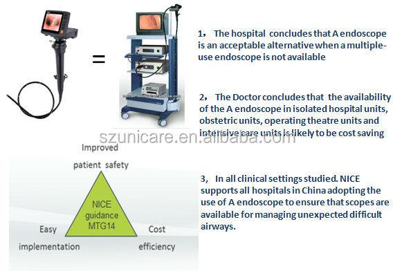 2 2 Mm Working Channel Flexible Video Medical Endoscopy Compare Fiber Optic  Video Bronchoscope Endoscope Camera - Buy Endoscope