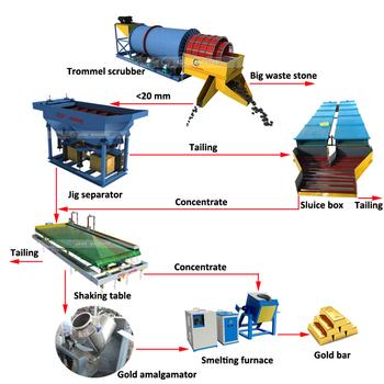 China Gold/Copper/Barite/Chrome/Iron/Manganese Ore Mining