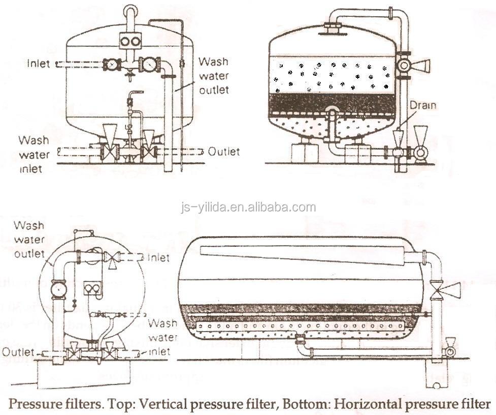 Carbon Steel Sand Filter Multimedia Filter Pressure Filter